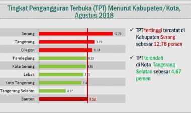 Kabupaten Serang Penyumbang Angka Pengangguran Tertinggi di Banten