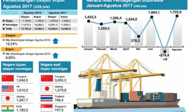 Katanya Pandemi Lagi Susah, Kok Neraca Perdagangan RI Surplus US$2,44 Miliar per September?