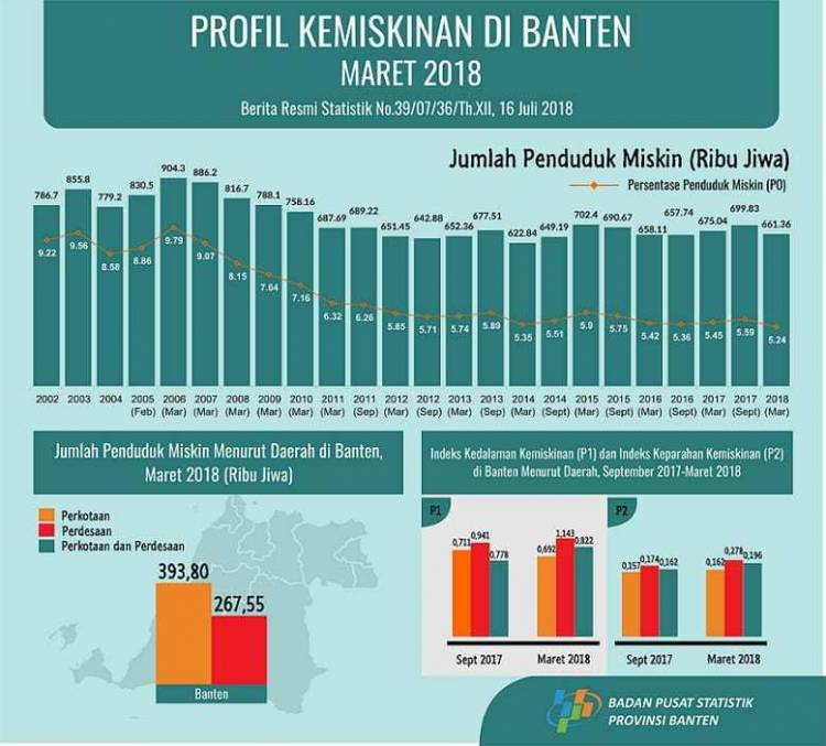 BPS : Dalam Setahun Pengangguran Banten Turun dari 9,28 Jadi 8,52 Persen