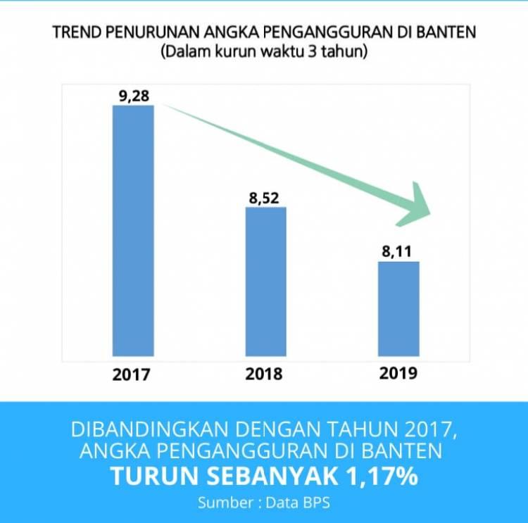 Lapangan Kerja di Banten Terbatas, Pencaker Harus Punya Kompetensi