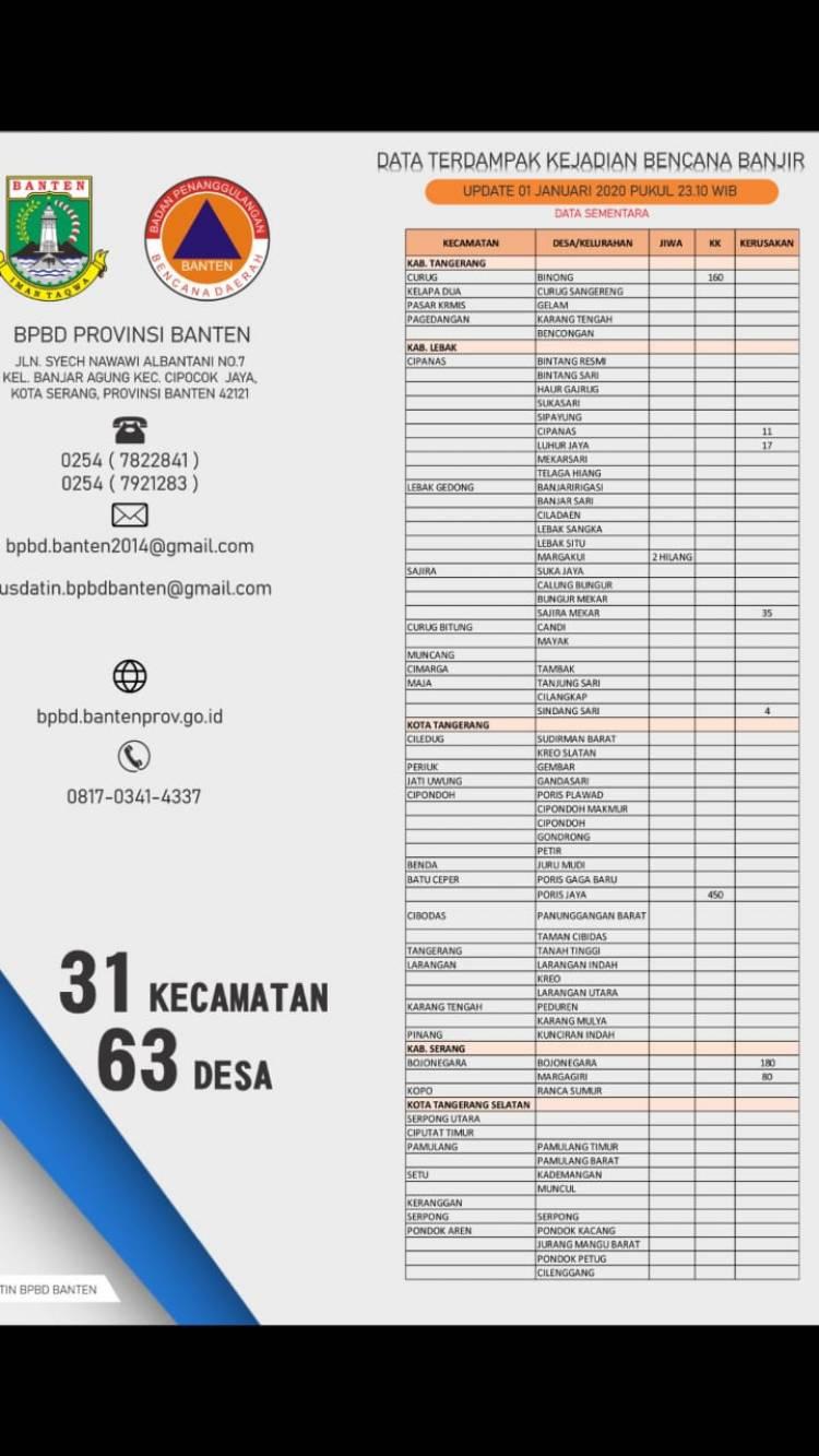 Gubernur Banten Sebar Tim ke Lokasi Banjir
